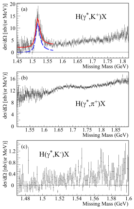 (Color online) The acceptance-weighted, combined missing mass spectra obtained for the three reaction channels, after accidental coincidence background subtraction: (a)