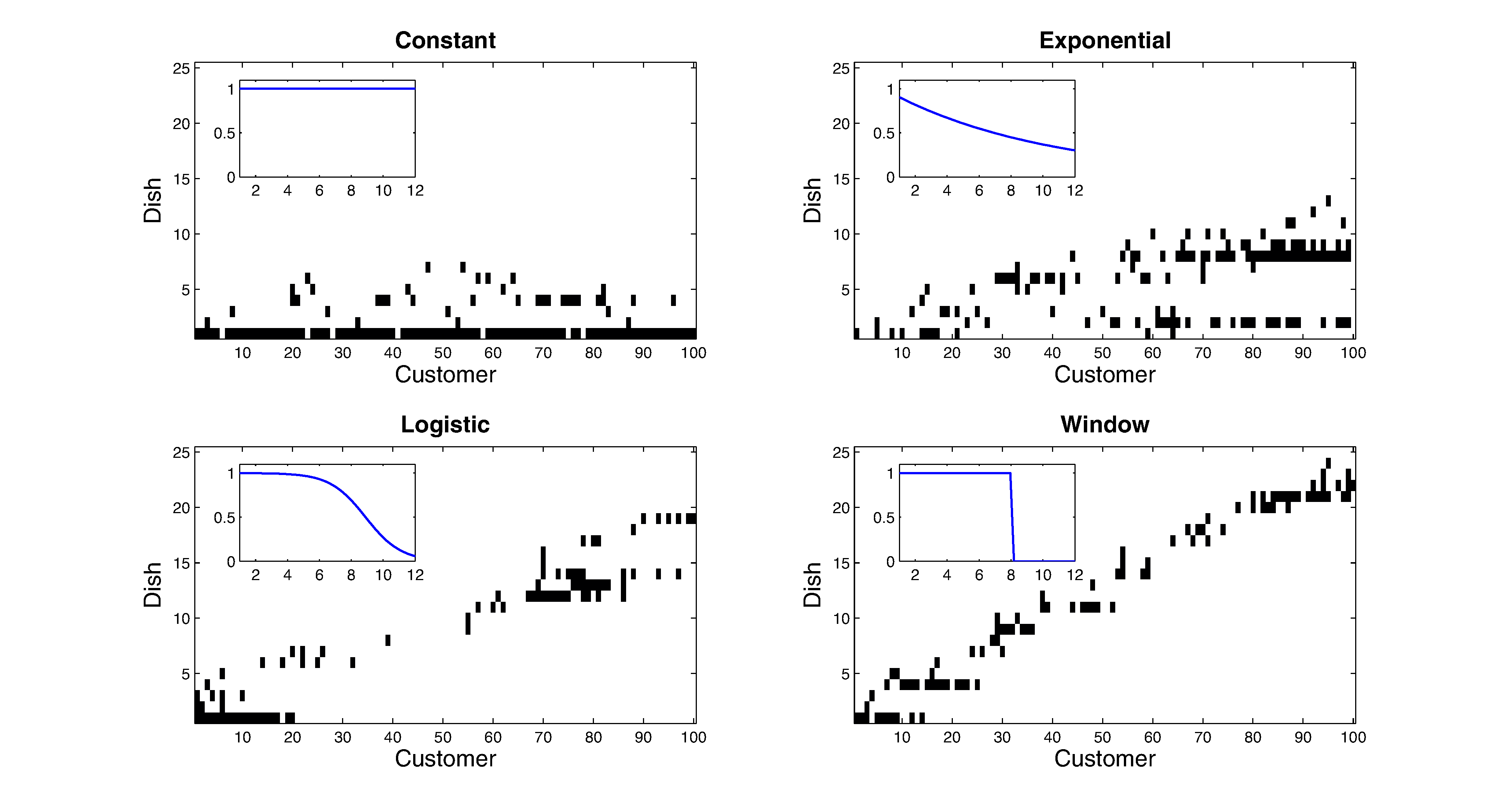 . Each panel presents a different latent feature matrix, sampled from the dd-IBP with sequential distances. Decay functions are shown in the insets.