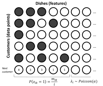 . An example of a latent feature matrix (