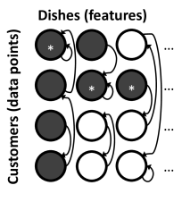 . An example of a latent feature matrix generated by the dd-IBP. Rows correspond to customers (data points) and columns correspond to dishes (features). Customers connect to each other, as indicated by arrows. Customers inherit a dish if the owner of that dish (
