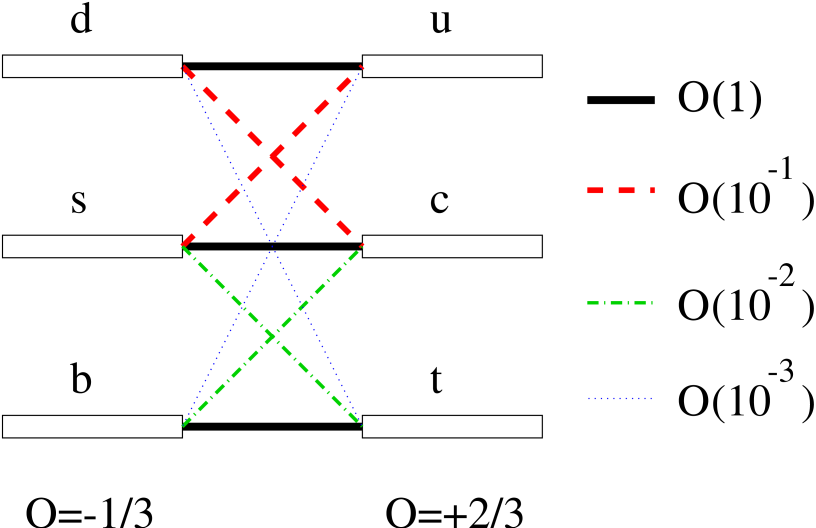 Hierarchy of the quark transitions mediated through charged currents.