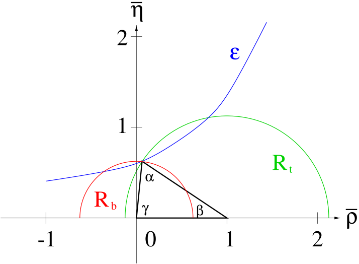 Contours to determine the unitarity triangle in the