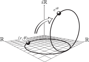 Real and complex descriptions of particle position related by a rotation in