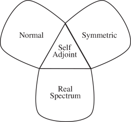 Venn diagram of normal, symmetric, and real-spectrum operators, any two of which imply self-adjointness. For bounded operators, being symmetric is equivalent to being self-adjoint, and so the right 'petal' vanishes.