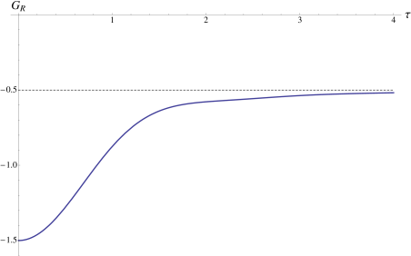2 dimensional retarded, non-local Green function as a function of proper time