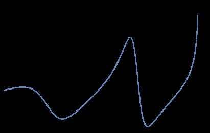 Numerical plot of
