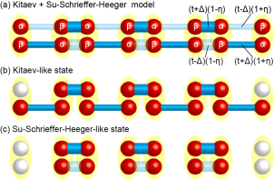 (Color online) (a) Illustration of the model. The red spheres, the yellow ovals, and the blue sticks represent Majorana fermions, ordinary fermions, and bonds between Majorana fermions, respectively.