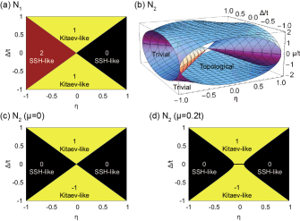 (Color online) (a) Topological phase diagram with respect to
