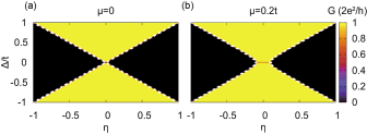 (Color online) Zero-bias differential conductance as a function of