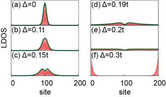(Color online) LDOS obtained numerically (red line) and analytically (green line) for the various