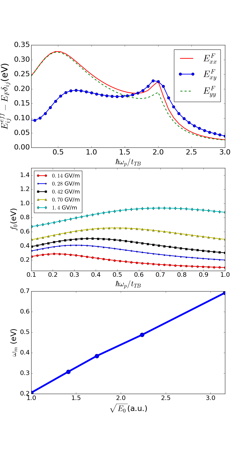(Color on-line.) Top panel: Dependence of the components of the effective Fermi energy tensor