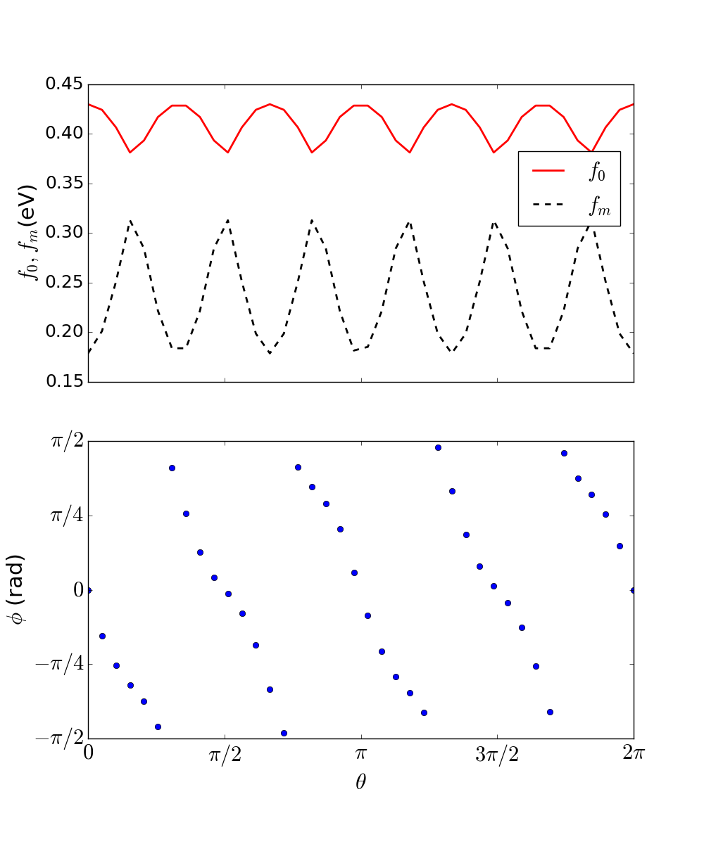 (Color on-line.) Dependence of the parameters determining the effective Fermi energy on the pumping polarization angle. Note that for some values of