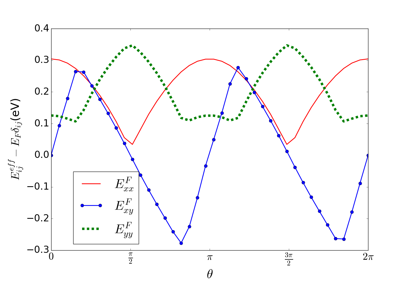 (Color on-line.) Dependence of the effective Fermi-energy