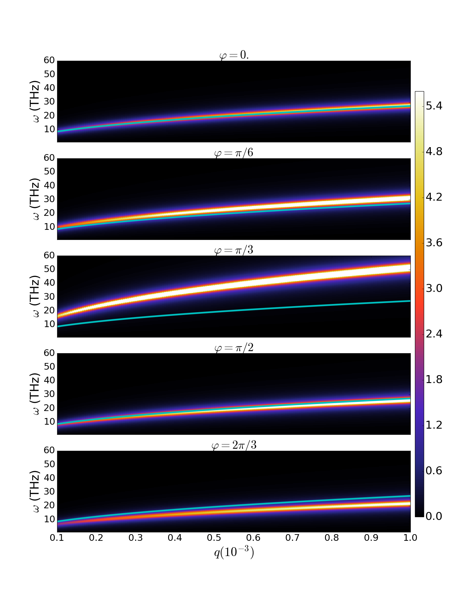 (Color on-line.) Loss function for different polarizations of the probe field as function of the dimensionless wavenumber (multiplied by
