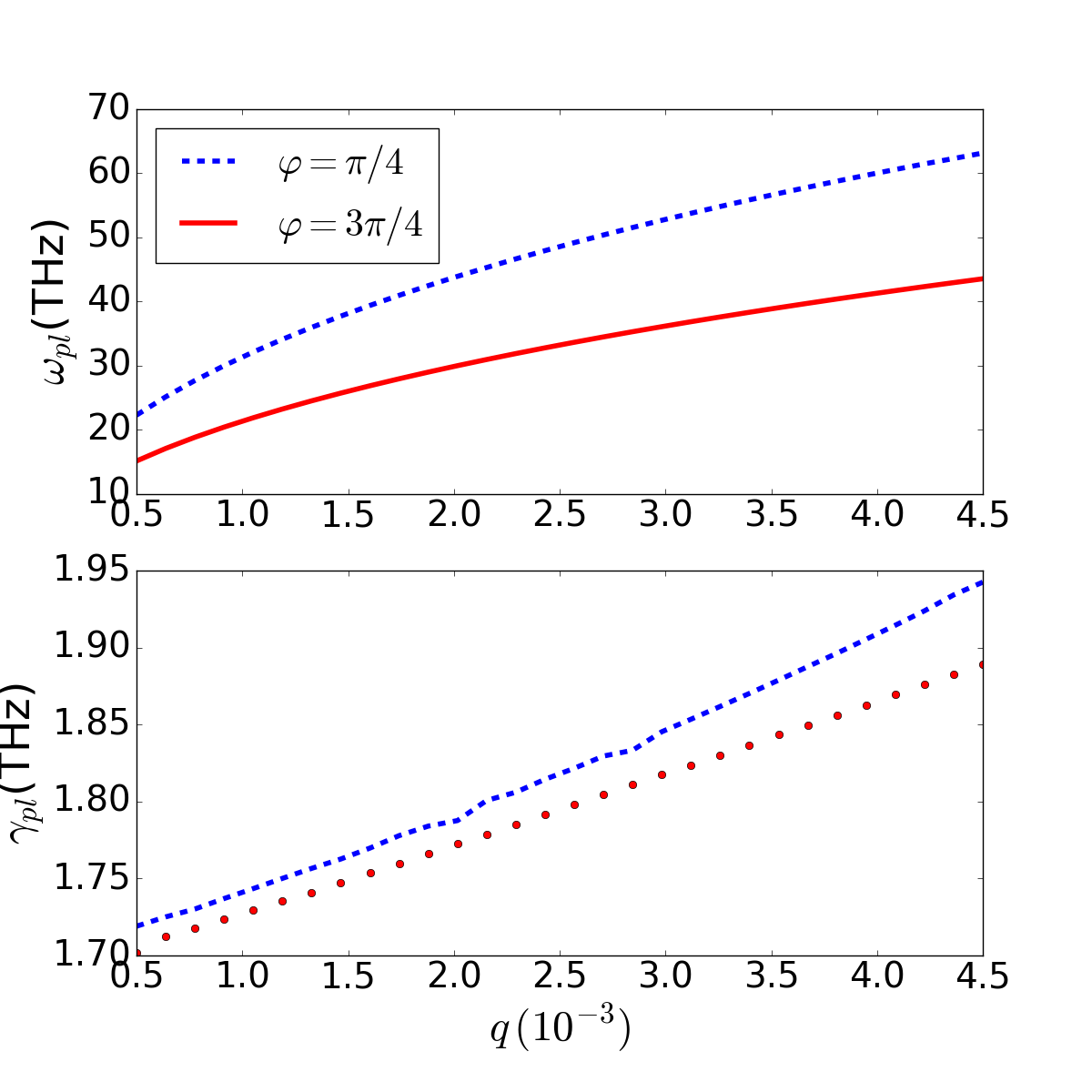 (Color on-line.) Plasmon dispersion relation (top panel) and plasmon lifetime (bottom panel) as function of the dimensionless wave number (multiplied by