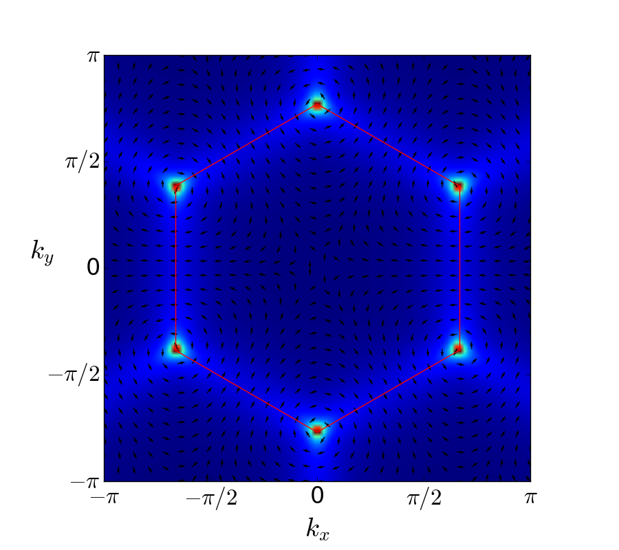 (Color on-line.) Plot of the vector field
