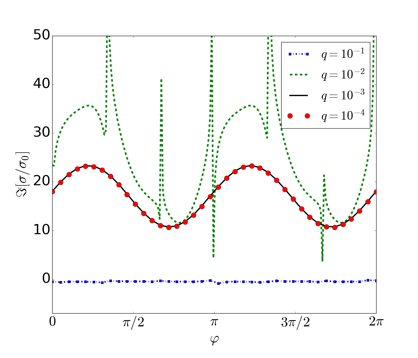 (Color on-line.) Imaginary part of the longitudinal conductivity as function of the polarization angle of the pump field for different values of