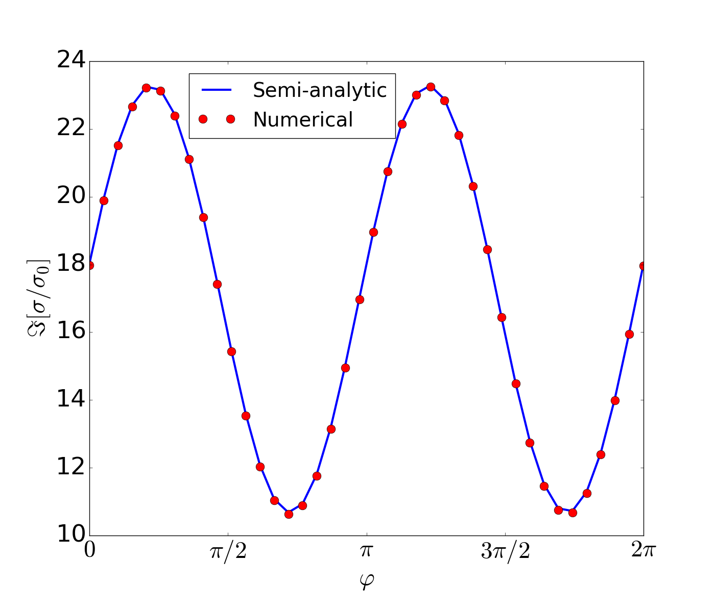 (Color on-line.) Comparision between the semi-analtical approach and the numerical one for the imaginary part of the longitudinal conductivity, showing the validity of the semi-analytical approximation obtained in section