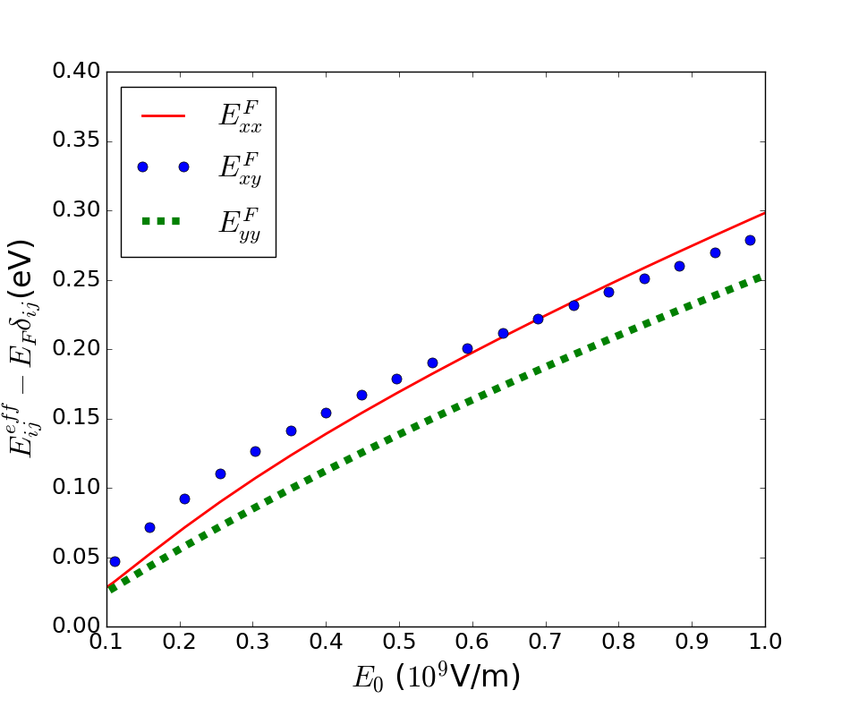 (Color on-line.) Dependence of the effective Fermi energy