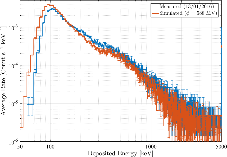 A comparison between a measured deposited energy spectrum (averaged over an entire day) and the best fit from simulation.