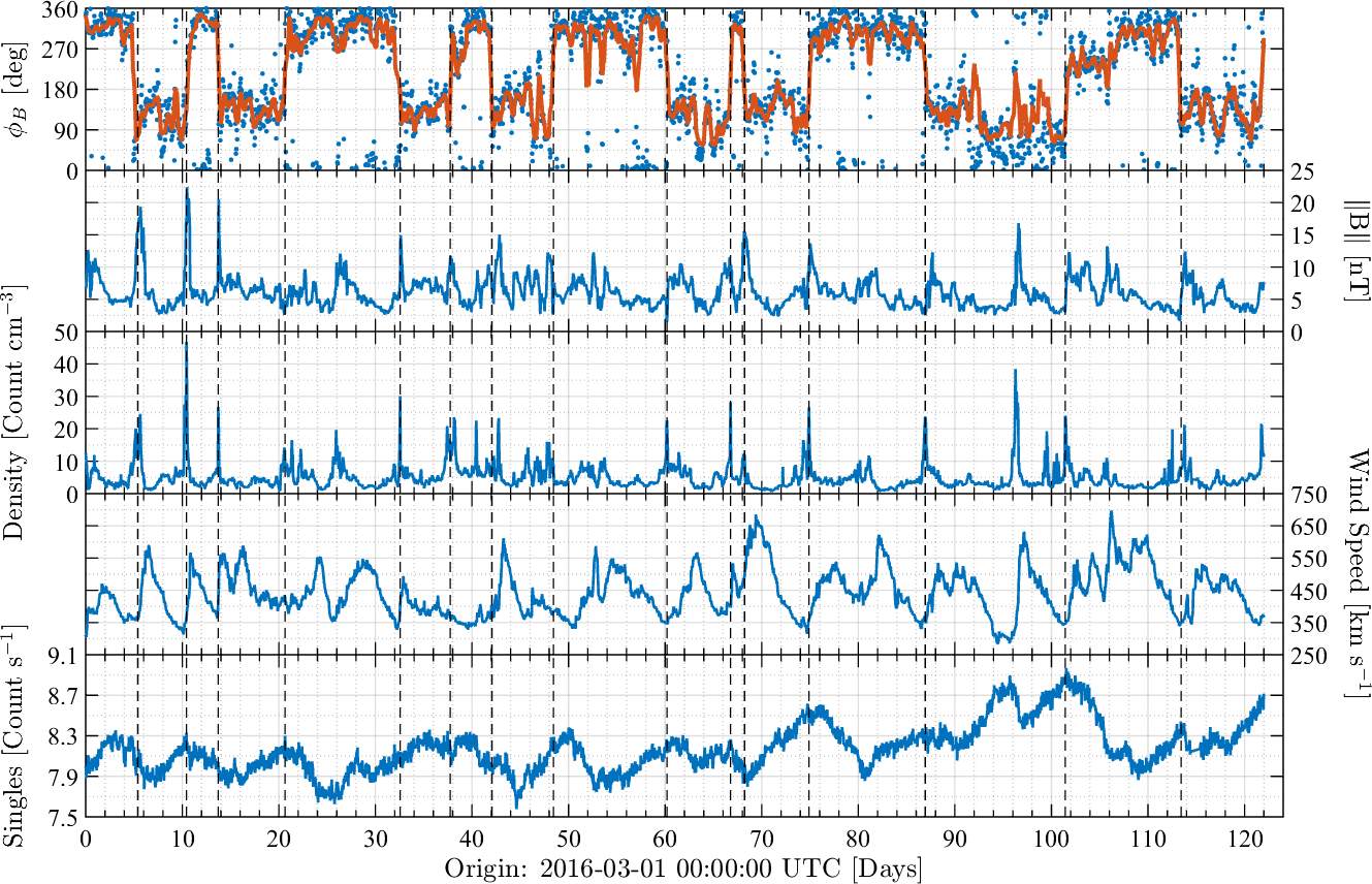 In descending order from the top panel: The polar angle of the IMF with a smoothed line overlaid, the magnitude of the IMF, the proton density and the solar wind speed all measured by ACE. The bottom panel shows the singles count from the Pathfinder radiation monitor. All data are hourly averaged and the dashed vertical lines show the HCS crossings, as defined by transitions in the polar angle,