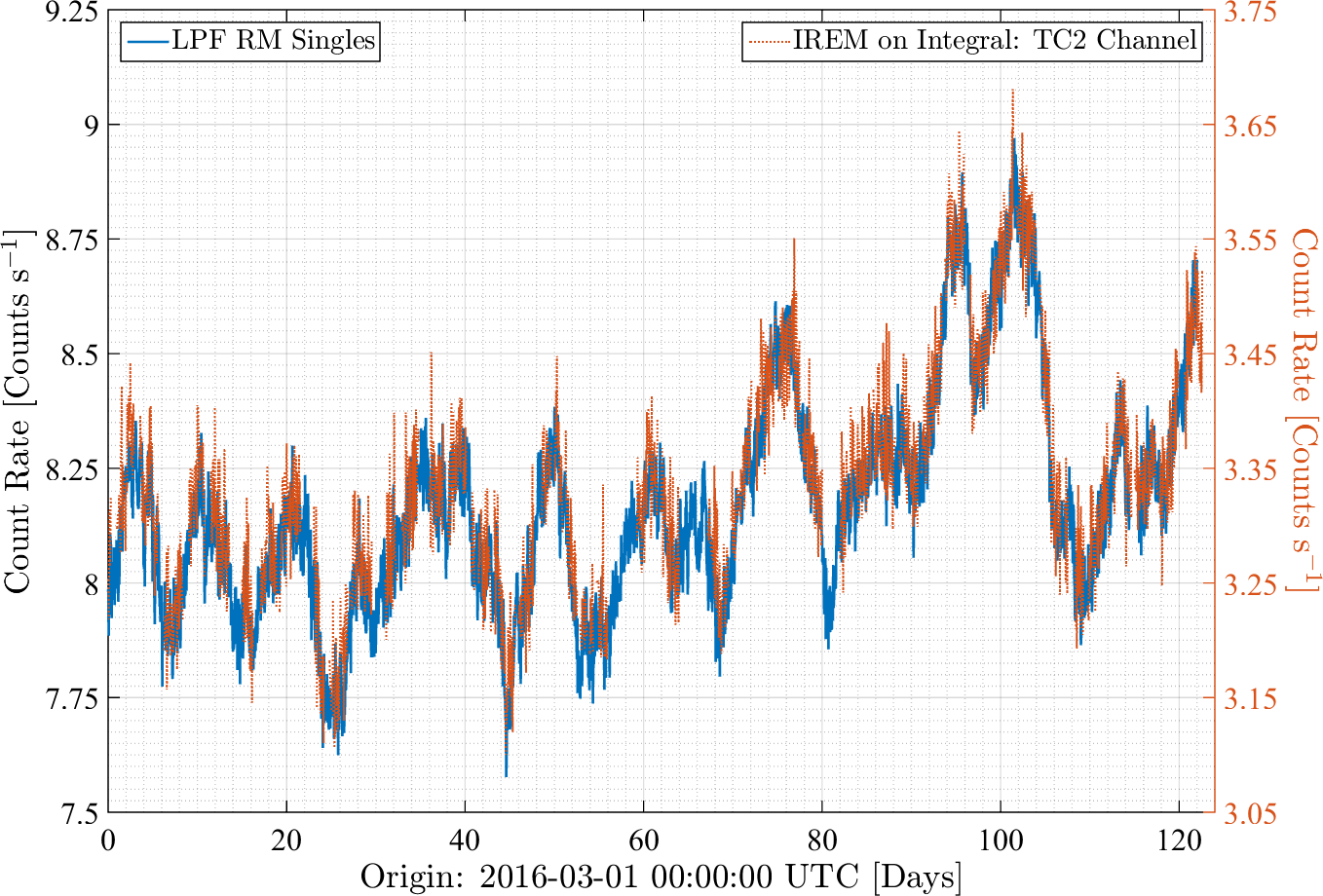 The count rate measured over a four month period by the Pathfinder monitor (left axis) and the IREM TC2 channel (right axis).