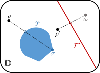 Schematic comparison between a full-dimensional resource theory