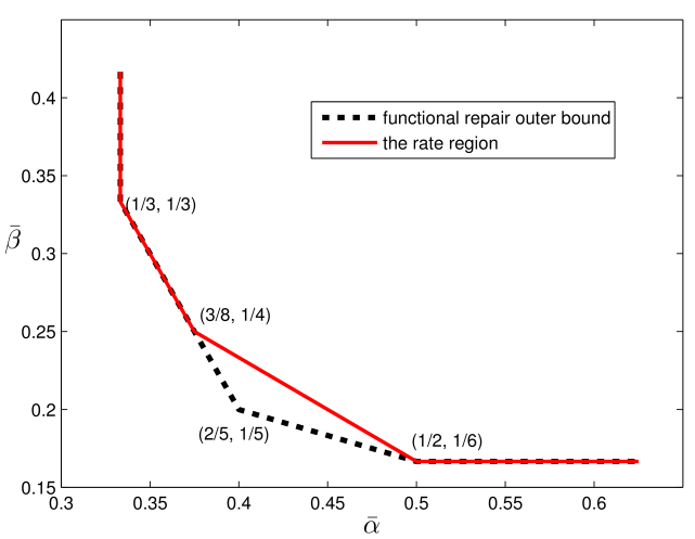 The functional-repair outer bound and the rate-region
