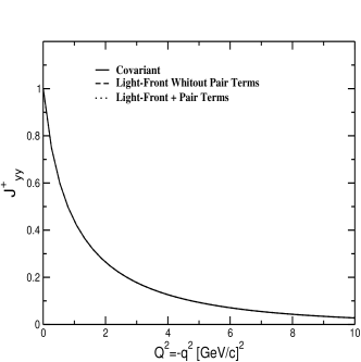 The plots show the matrix elements of the electromagnetic current,