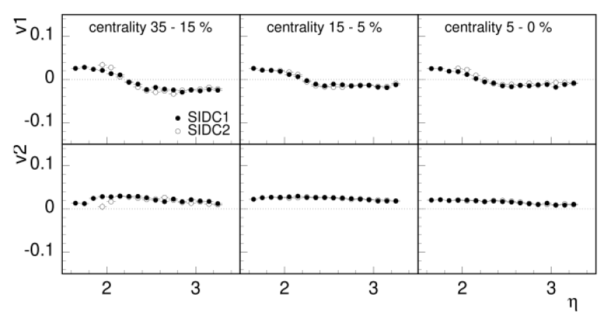 Left: Pseudorapidity dependence of directed (