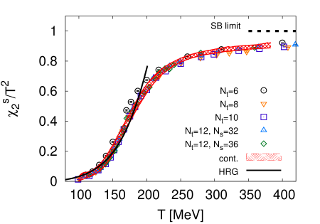 Left: Diagonal strange quark susceptibility as a function of the temperature. Data are obtained on