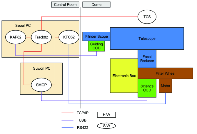 System architecture of SQUEAN.