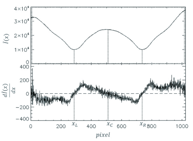 Plots of median pixel values (upper) and the first derivative (lower) of the central 200 lines. The dotted lines indicate the derived edge positions (