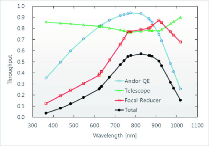 Throughput of various components of SQUEAN. The blue open circles indicates the QE of the Andor CCD camera. The green triangles and the red squares represent throughputs of the telescope and the focal reducer, respectively. The black filled points show a total throughput of SQUEAN.