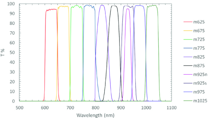 Transmission curves of the medium-band filters for SQUEAN.