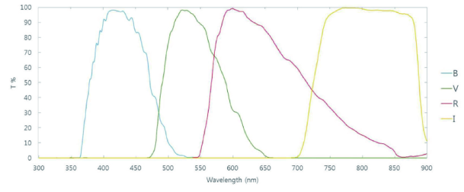 Transmission curves of the broad-band filters for SQUEAN. The upper image shows the transmission curves of CQUEAN filters and the bottom is for the