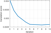 Score evolution for SA-LMPE over all images.