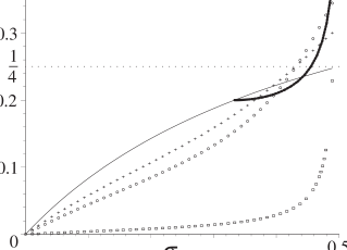 The mass per unit length (left) and integral pressure (