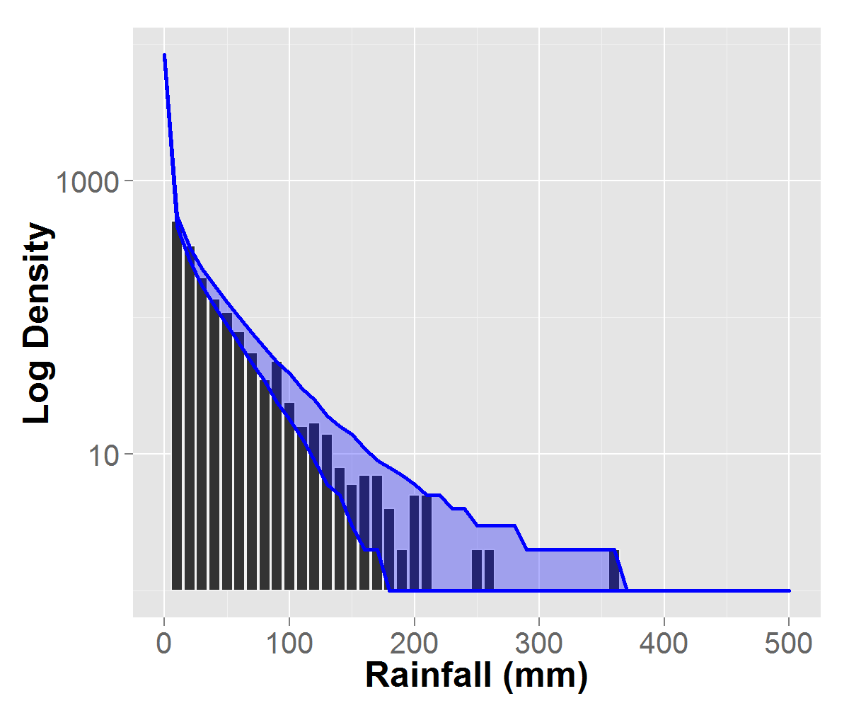 Observed data density on the log scale (gray) and 1000 simulated chains for 27 years given by the 95% PI bands. a) rainfall averaged over all stations, b) station 3 which is drier, c) station 40 which is wetter in summer, and d) station 52 which is wetter in winter.