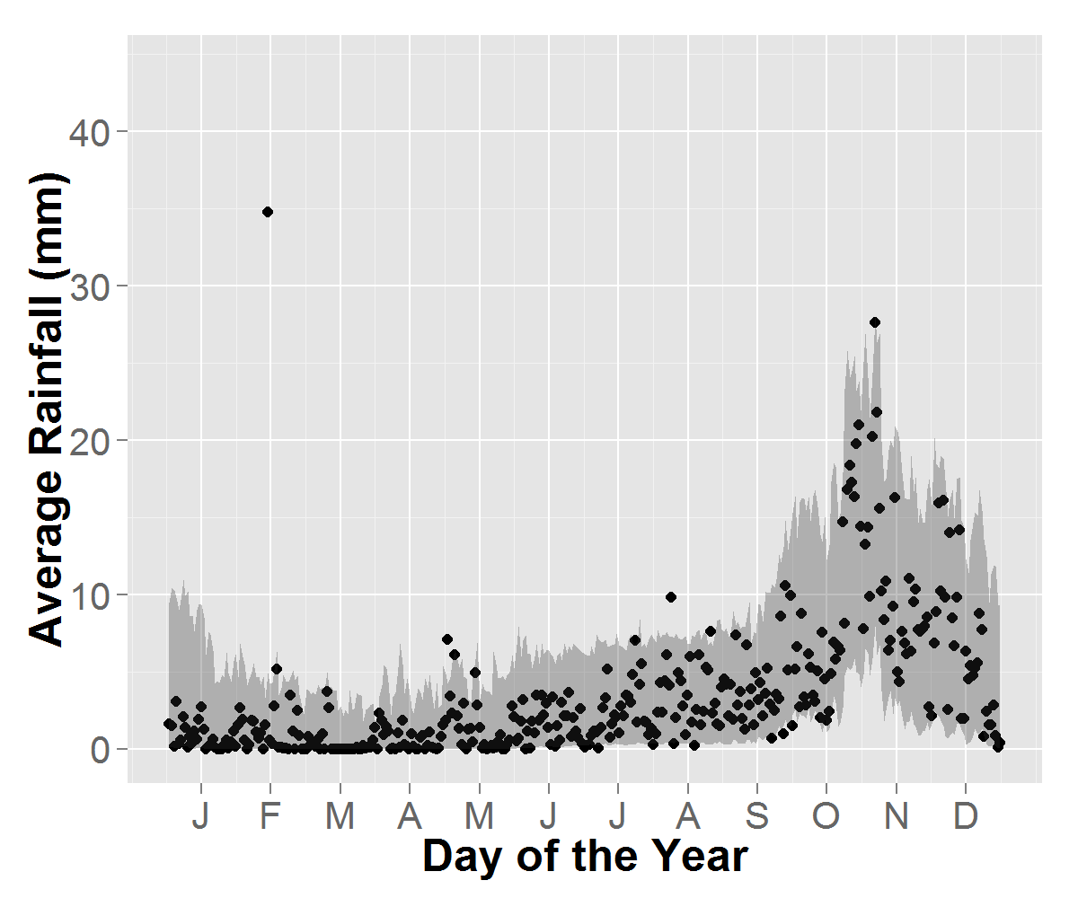 Observed data averaged over 27 years (black) and 1000 simulated sets and their 95% PI bands (gray). a) rainfall averaged over all stations, b) station 3 (dry), c) station 40 (wet summer), and d) station 52 (wet winter).