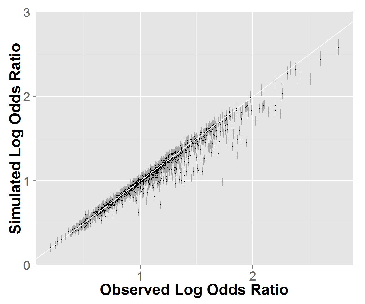Pairwise station spatial correlation for the observed (x-axis) and the 1000 simulated chains (y-axis). The dot is the mean of the 1000 simulated chains and 95% PI bands are in gray. Top: NHMM with state structure. Bottom: GLM model with no state structure.