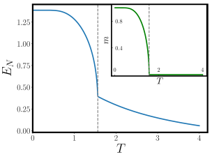 Negativity as a function of temperature for the non-local commuting projector model, Eq.