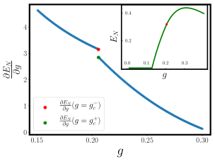 First derivativie of the negativity as a function of the parameter