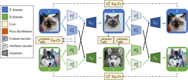 Training with unpaired images