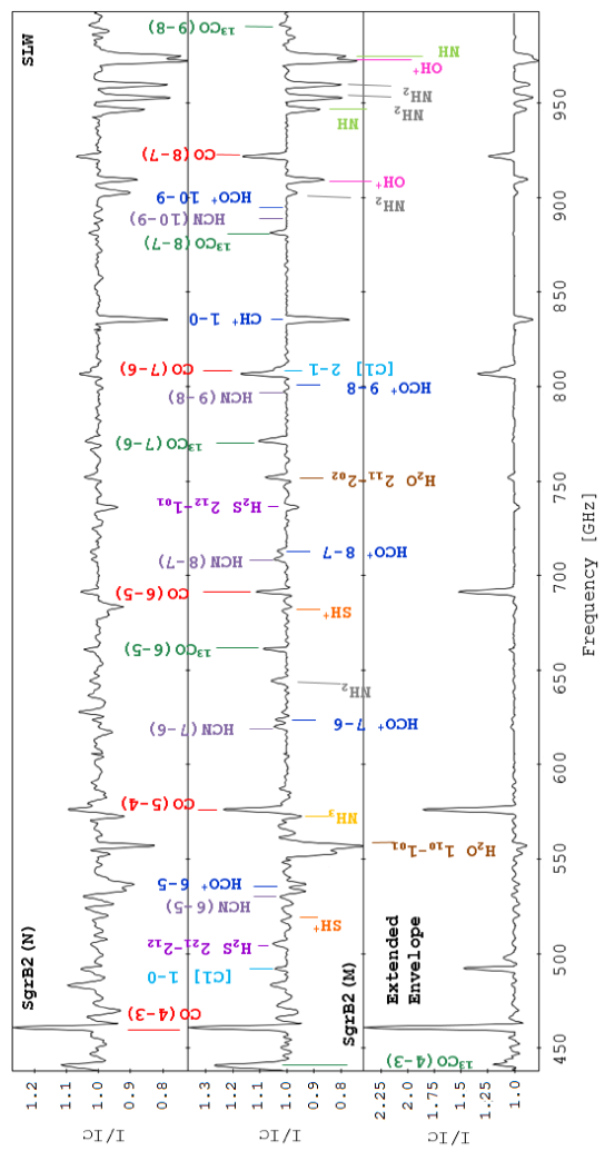 Continuum-divided spectra obtained with the SLW detector array, centered at Sgr B2(M), Sgr B2(N), and the extended envelope at