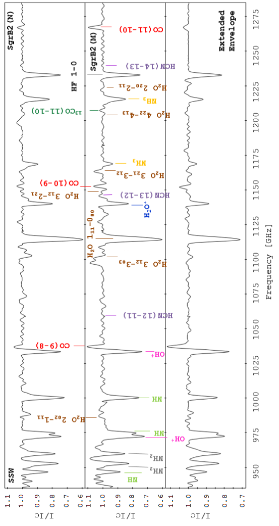 Continuum-divided spectra obtained with the SSW detector array, centered in Sgr B2(M), Sgr B2(N), and the extended envelope at