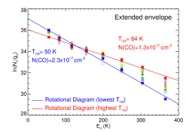 CO rotational diagrams showing the column density per statistical weight versus the energy of the upper level. (a) The CO rotational diagrams measured at fifteen different positions throughout the warm extended envelope of Sgr B2, limited by the highest