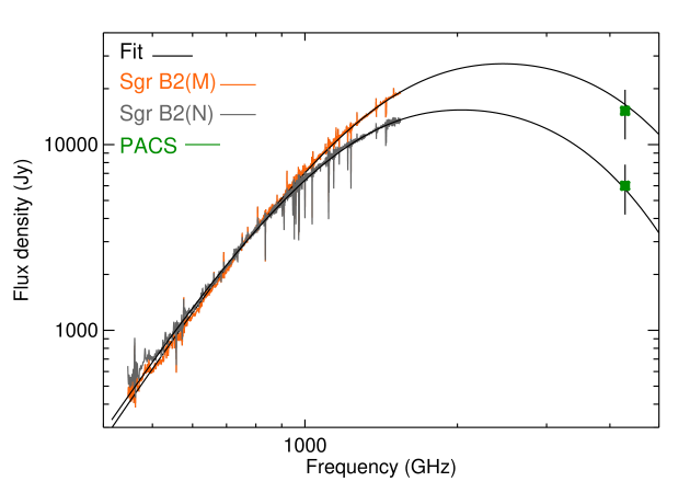 SPIRE FTS spectra of Sgr B2(M) (orange) and Sgr B2(N) (grey). The black line represents the best fit of the continuum with a modified black body curve for each source. Green squares represent the PACS photometric flux at 70
