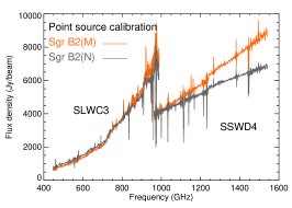 """(a) SPIRE FTS unapodized spectra at the positions of Sgr B2(M) (orange) and Sgr B2(N) (grey) obtained with the extended calibration. (b) Same spectra in Jy/beam (with variable beam size in frequency) obtained with the pointed calibration mode. (c) Final spectra in Jy (within a beam size of FWHM= 40""""), corrected with the new calibration tool developed for semi-extended sources."""