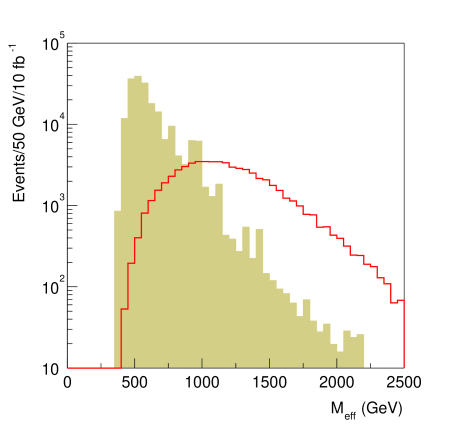 The distribution expected at the LHC in the variable